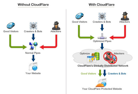graphic cloudflare